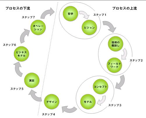 創造のプロセス