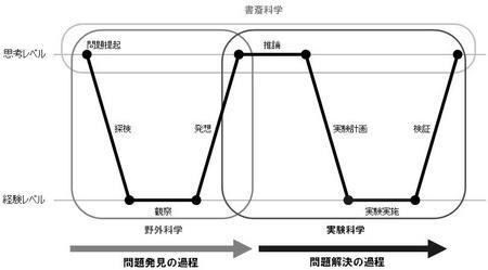 W型問題解決モデル