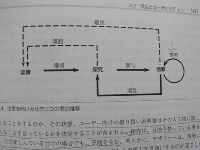注意を向ける仕方3つの間の推移