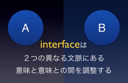 インターフェイスは2つ以上の異なる文脈にある意味と意味のあいだを調整する