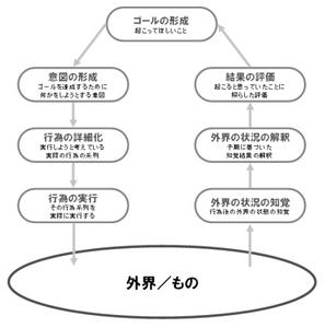 行為の7段階理論