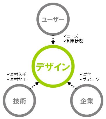 3つの制約条件